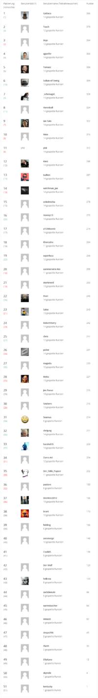 Charts Besucher-Tippspiel